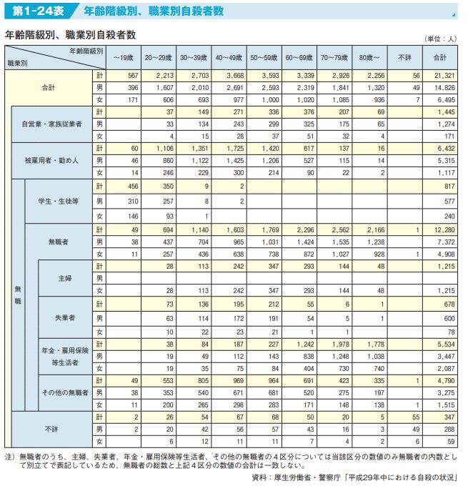 表:出典:平成 29 年の自殺の状況 - 厚生労働省