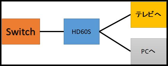 ゲーム機とHD60S、テレビ・PCのつなぎ方の図