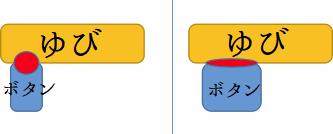 【図解】ボタンを押す際に指にかかる力の加重